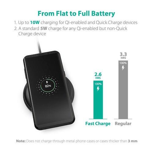 Ravpower Wireless Fast Charger Pad